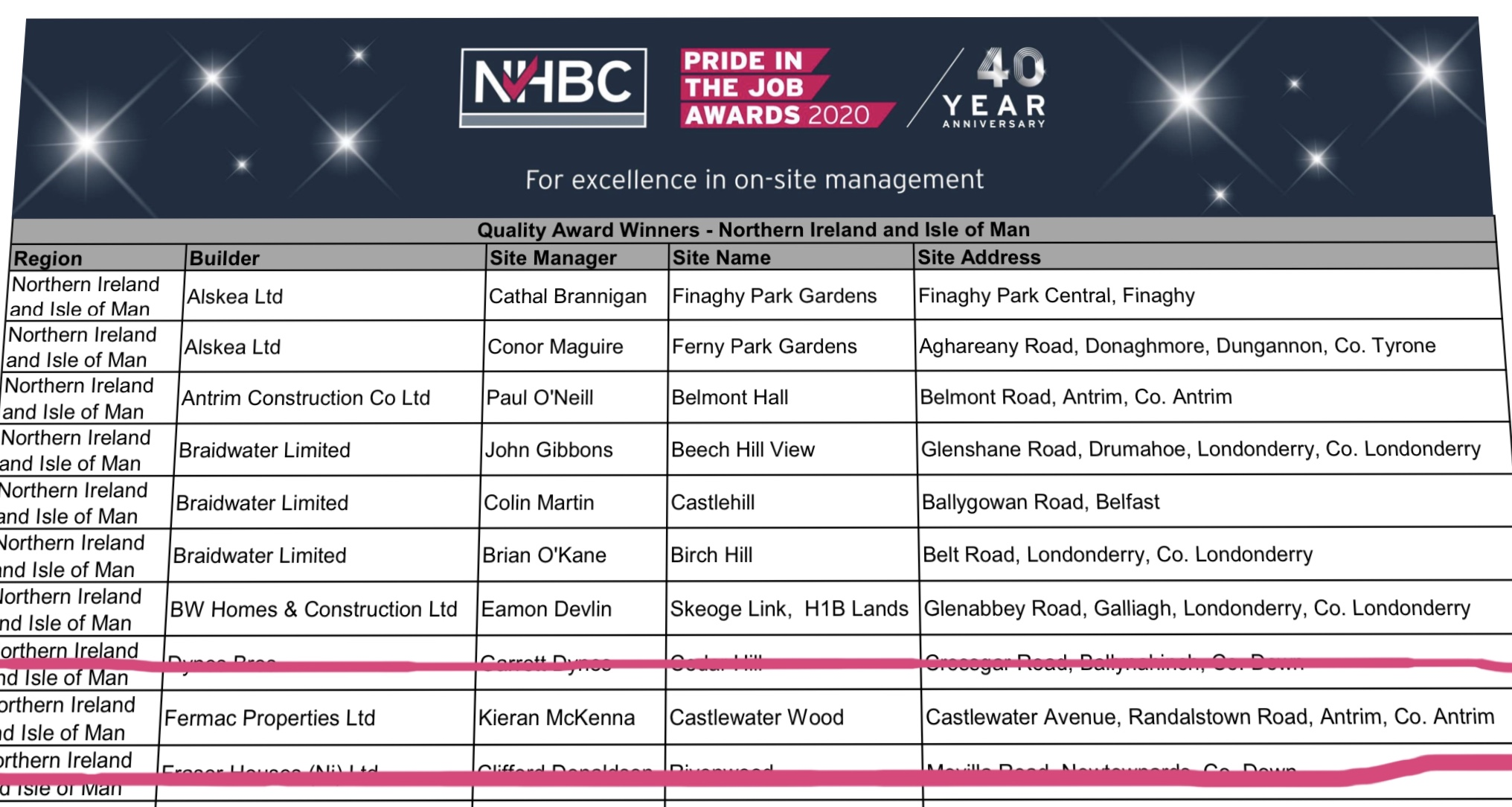 NHBC – Pride in the Job Winners…Again!